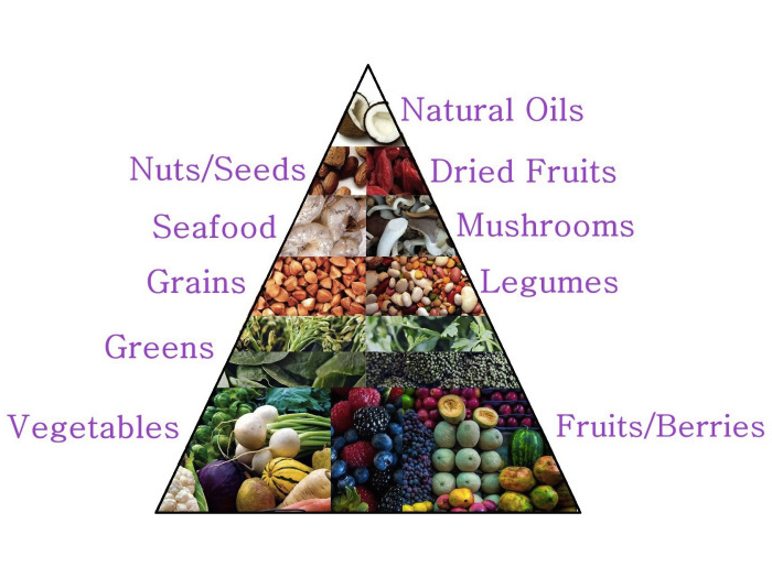 clean eating, diet, fitness, food, health, lifestyle, nourish, pyramid