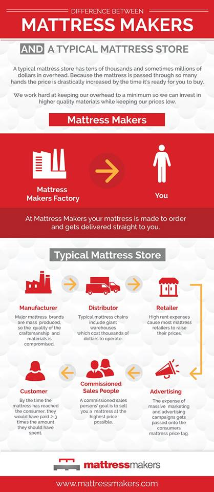 Mattress Stores San Diego Mattress San Diego Mattresses