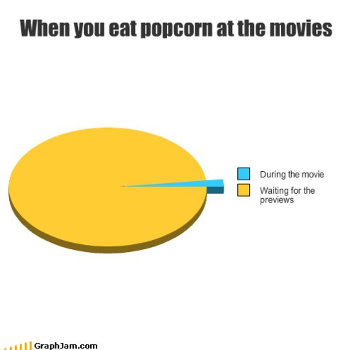 funny, grafico, graph, movies, popcorn, popcorns, previews, text, truth, wait