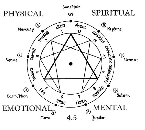 astrology, hippie, hippy, spiritual, star signs