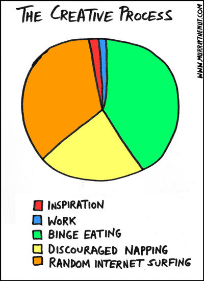 chart, diagram, inspiration, joke, pie chart