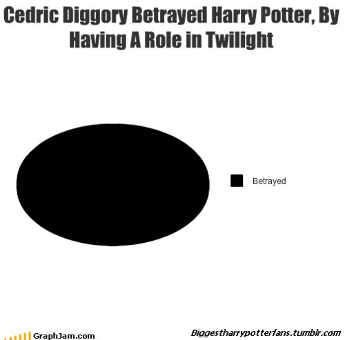 betrayed, cedric diggory, edward cullen, graph jam, harry potter, losers, pie chart, twilight, watever